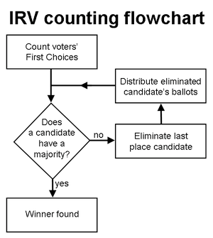 IRV_counting_flowchart.png
